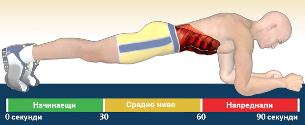Ползите от упражнението ′планк′