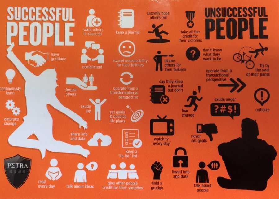 16 разлики между успешните и неуспешните хора