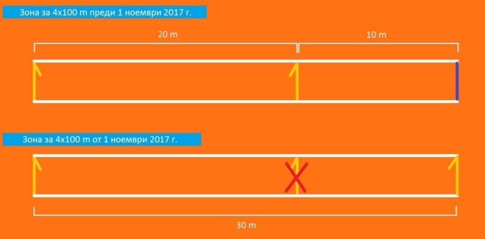 В сила са новите правила на ИААФ, нова маркировка на стадионите